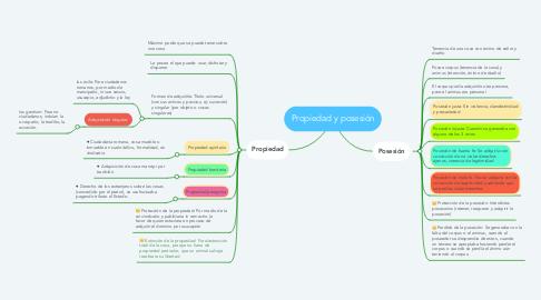 Mind Map: Propiedad y posesión