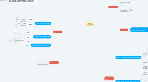 Mind Map: ФГОС ВО по направлению подготовки 27.03.05Инноватика (уровень бакалавриата)
