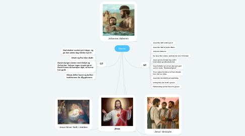 Mind Map: Bibelen