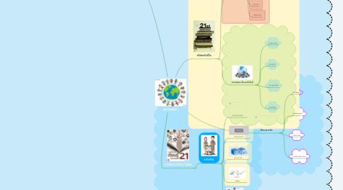 Mind Map: ศตวรรษที่ 21