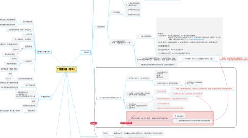 Mind Map: X 媒體計劃(暫名)