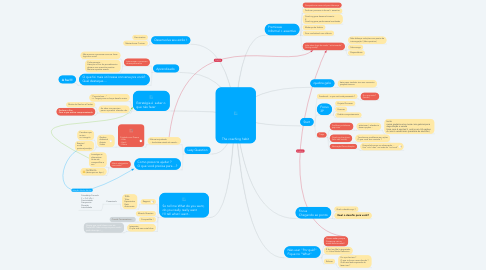 Mind Map: The coaching habit
