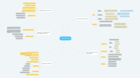 Mind Map: Scientific Writing