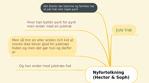 Mind Map: Nyfortolkning     (Hector & Soph)