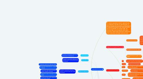 Mind Map: Jerarquía De los Procesos