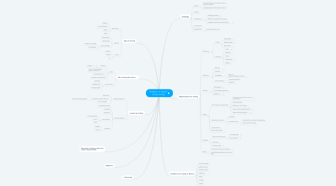 Mind Map: Strategies  to support student writing