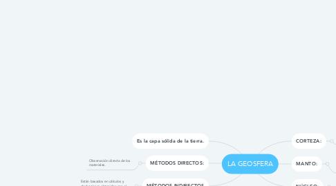 Mind Map: LA GEOSFERA