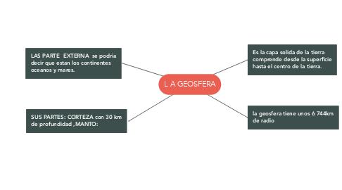 Mind Map: L A GEOSFERA
