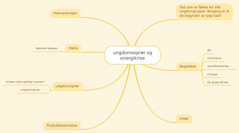 Mind Map: ungdomsoprør og energikrise