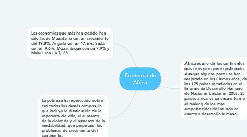 Mind Map: Economia de Africa