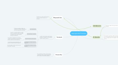 Mind Map: Jerarquía de Procesos