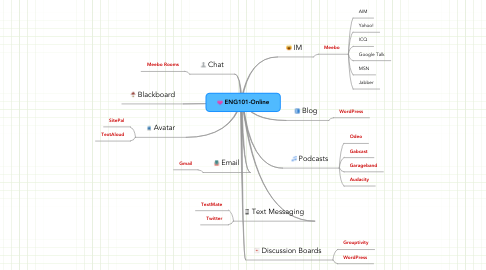 Mind Map: ENG101-Online
