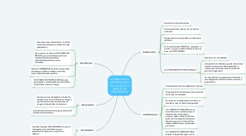 Mind Map: NORMALIDAD Y ANORMALIDAD PSICOLÓGICA Y NIVELES DE PREVENCIÓN