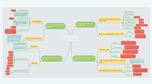 Mind Map: CHI PHÍ SẢN XUẤT VÀ QUYẾT ĐỊNH CUNG ỨNG CỦA DOANH NGHIỆP