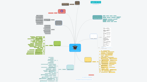 Mind Map: Preposições em Inglês (Prepositions)