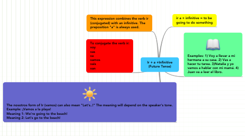 Mind Map: Ir + a +Infinitive (Future Tense)