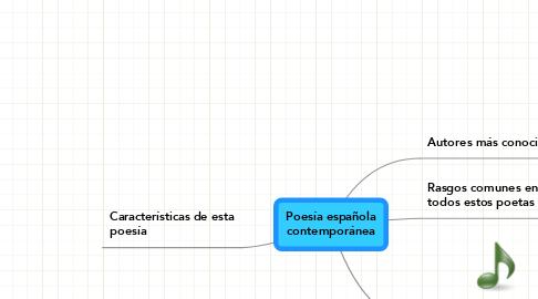 Mind Map: Poesía española contemporánea