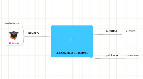 Mind Map: EL LAZARILLO DE TORMES