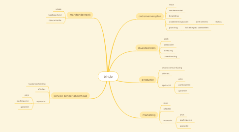 Mind Map: bintje