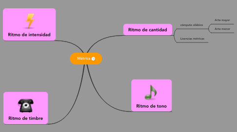 Mind Map: Métrica