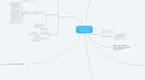 Mind Map: EL DERECHO ECONÓMICO COMO INSTRUMENTO PARA MEJORAR LA CALIDAD DE VIDA