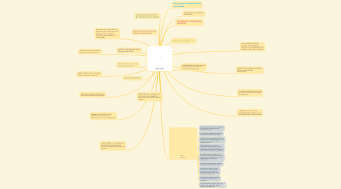 Mind Map: ISO27000