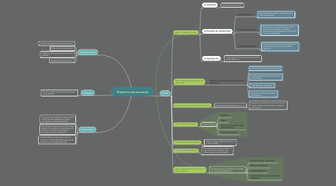 Mind Map: Modelo lineal secuencial
