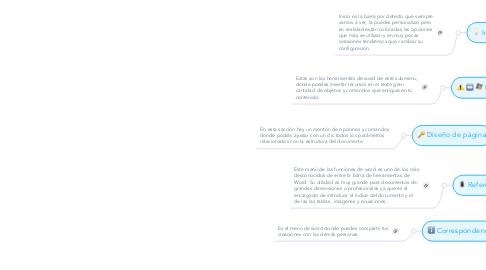 Mind Map: Herramientas de Word