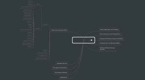 Mind Map: Data & Collaboration Security