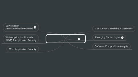 Mind Map: Application Security