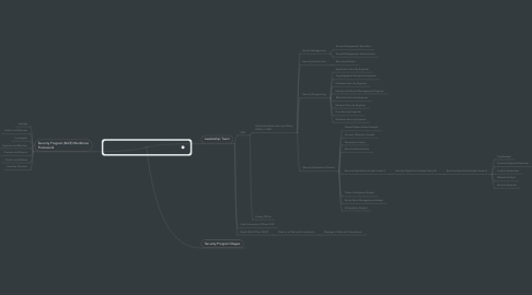 Mind Map: Information Security Organization, Roles and Phases