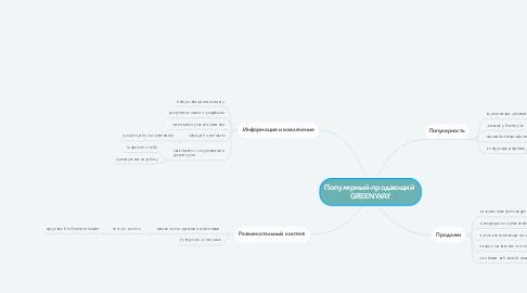 Mind Map: Популярный-продающий  GREENWAY