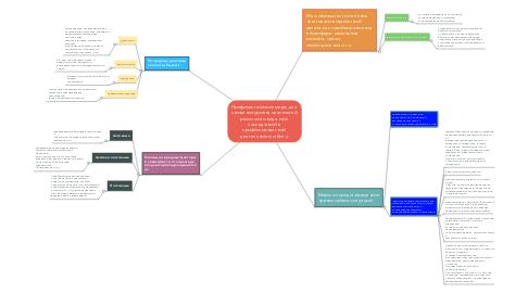 Mind Map: Профилактические меры для  снижения уровня опасностей  различного вида и их  последствий в  профессиональной  деятельности и быту.