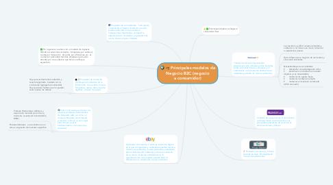 Mind Map: Principales modelos de Negocio B2C (negocio a consumidor)