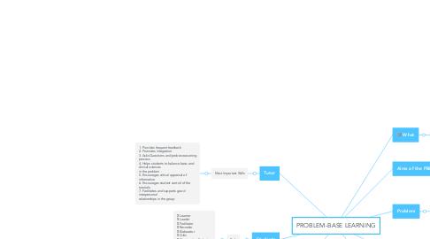 Mind Map: PROBLEM-BASE LEARNING