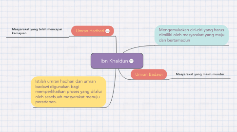 Mind Map: Ibn Khaldun