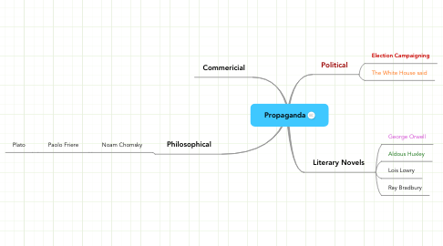 Mind Map: Propaganda