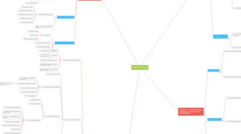 Mind Map: Étude de marché