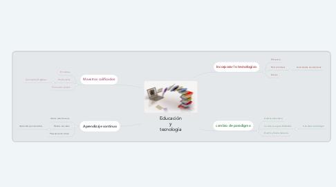 Mind Map: Educación y tecnología
