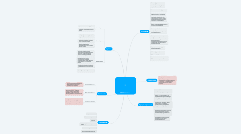 Mind Map: SCADA-системы