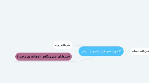 Mind Map: ٣ مورد سرطان شايع در ايران