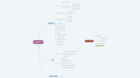 Mind Map: Gastos SL