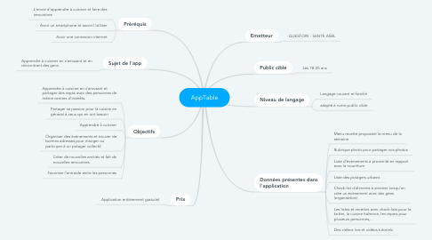 Mind Map: AppTable