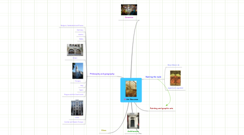 Mind Map: Art Nouveau