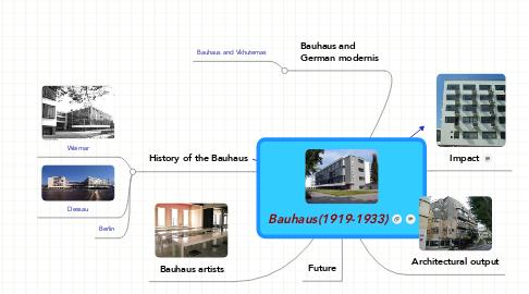 Mind Map: Bauhaus(1919-1933)