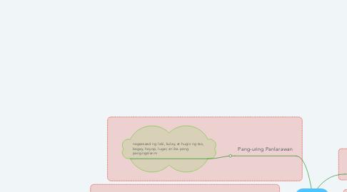 Mind Map: PANG-URI