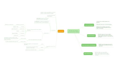 Mind Map: Niveles de la lengua estructura de la oracion