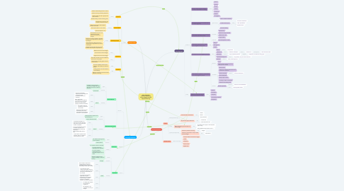 Mind Map: 5th - 6th Grade Students Exploring Ancient Egypt through Flipped Learning