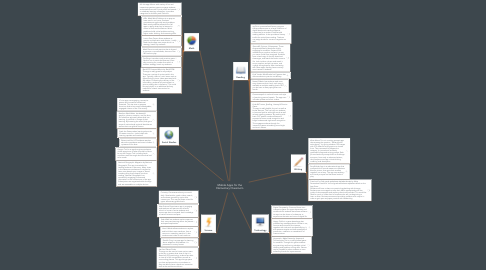 Mind Map: Mobile Apps for the Elementary Classroom