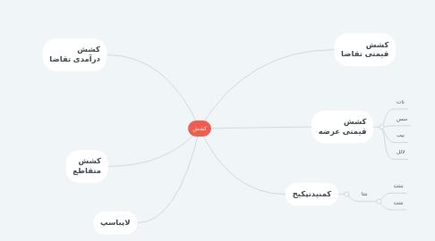 Mind Map: کشش